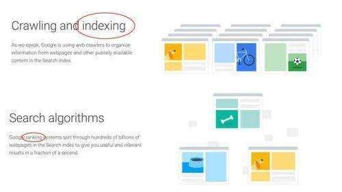 Има две основни SEO задачи, които търсачките изпълняват: индексиране и класиране