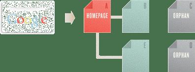 Гугъл бота е създал страница А и търси връзки към страници B и E