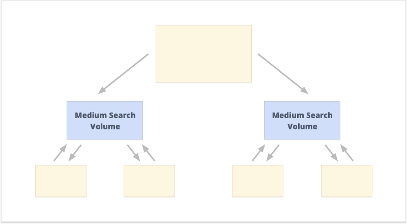 SEO ключови думи със среден обем за търсене