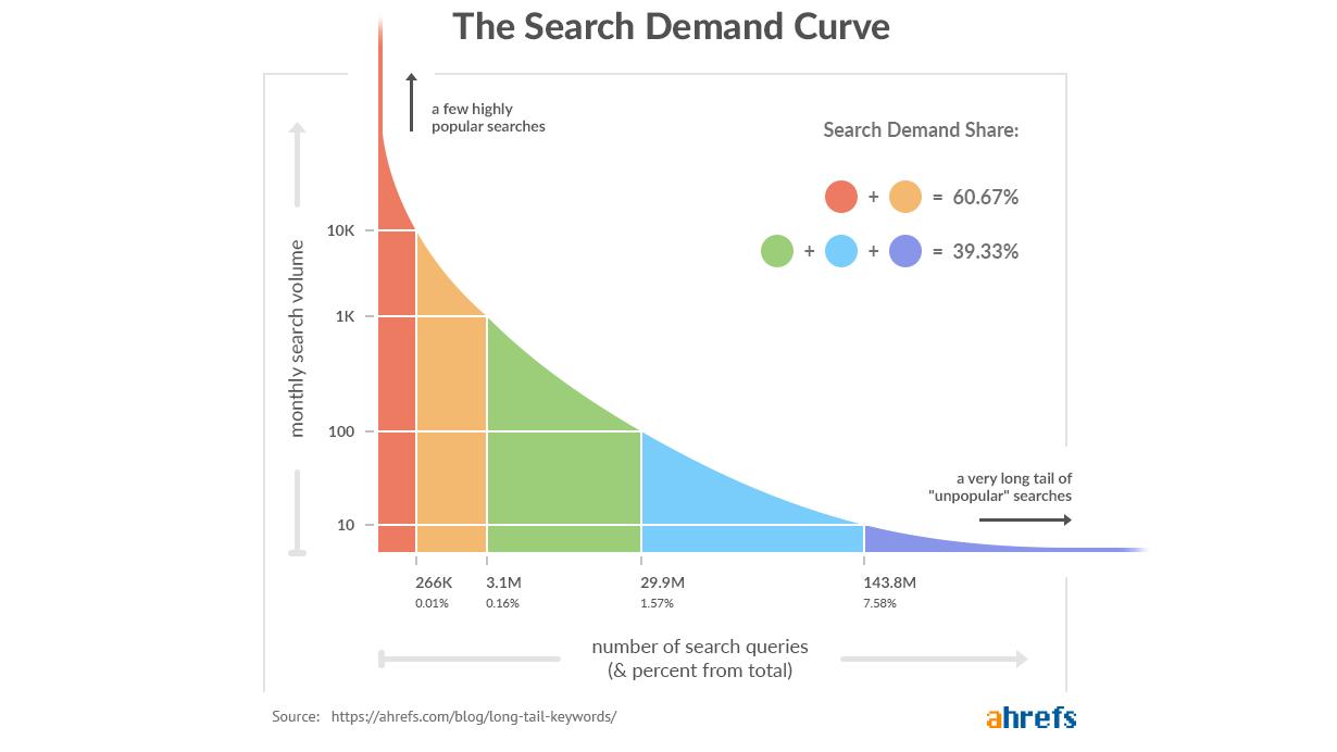 графика на търсената дългата опашка
