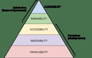 йерархия на SEO нужди