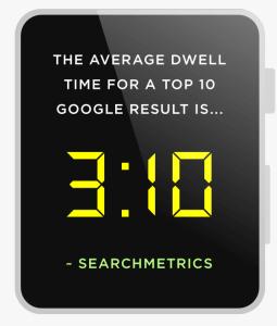 Време за изчакване, Средното време за изчакване за топ 10 резултати на Google е 3 минути и 10 секунди!