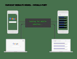 Модел на мобилния индекс на Google