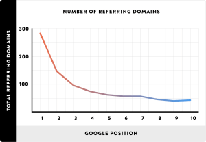 препращащи домейни