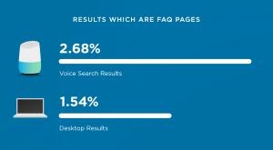 гласово търсене въпроси
