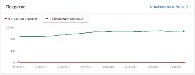 Какво е количеството на индексираните страниците в сайта ви